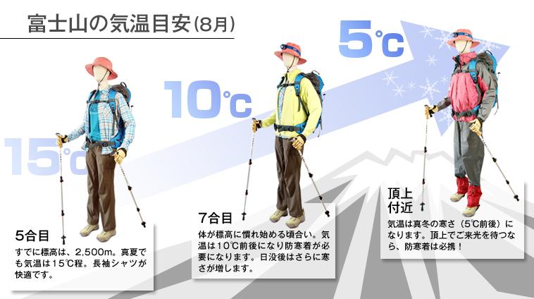 富士登山のアイテム選び ...